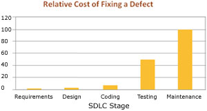Relative costs of fixing a Defect in SDLC Stage