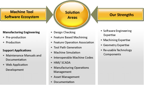 Software Services for Machine Tool Systems